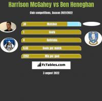 Harrison McGahey vs Ben Heneghan h2h player stats