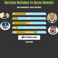 Harrison McGahey vs Byron Webster h2h player stats