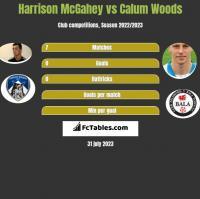 Harrison McGahey vs Calum Woods h2h player stats