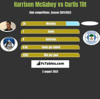 Harrison McGahey vs Curtis Tilt h2h player stats