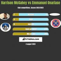 Harrison McGahey vs Emmanuel Onariase h2h player stats