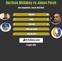 Harrison McGahey vs James Perch h2h player stats