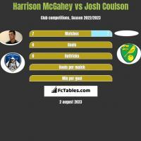 Harrison McGahey vs Josh Coulson h2h player stats