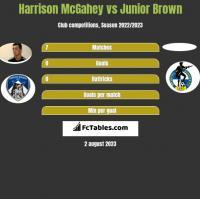 Harrison McGahey vs Junior Brown h2h player stats