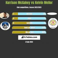 Harrison McGahey vs Kelvin Mellor h2h player stats