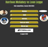 Harrison McGahey vs Leon Legge h2h player stats