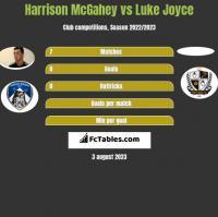 Harrison McGahey vs Luke Joyce h2h player stats