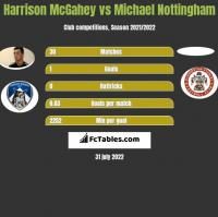 Harrison McGahey vs Michael Nottingham h2h player stats