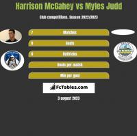 Harrison McGahey vs Myles Judd h2h player stats