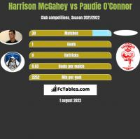 Harrison McGahey vs Paudie O'Connor h2h player stats