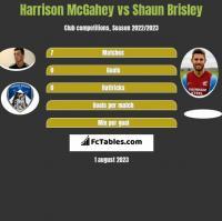 Harrison McGahey vs Shaun Brisley h2h player stats