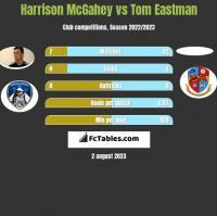 Harrison McGahey vs Tom Eastman h2h player stats