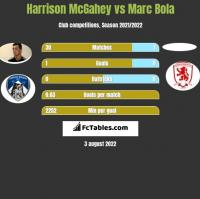 Harrison McGahey vs Marc Bola h2h player stats
