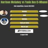 Harrison McGahey vs Yasin Ben El-Mhanni h2h player stats