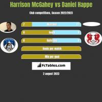 Harrison McGahey vs Daniel Happe h2h player stats