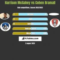 Harrison McGahey vs Cohen Bramall h2h player stats