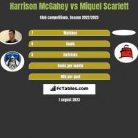Harrison McGahey vs Miquel Scarlett h2h player stats