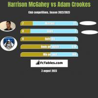 Harrison McGahey vs Adam Crookes h2h player stats