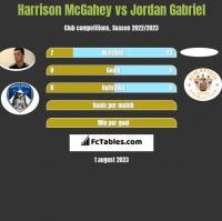 Harrison McGahey vs Jordan Gabriel h2h player stats