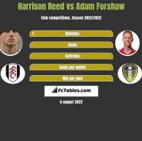 Harrison Reed vs Adam Forshaw h2h player stats
