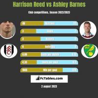 Harrison Reed vs Ashley Barnes h2h player stats
