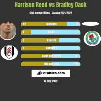 Harrison Reed vs Bradley Dack h2h player stats