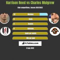 Harrison Reed vs Charles Mulgrew h2h player stats