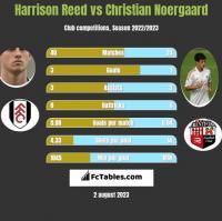 Harrison Reed vs Christian Noergaard h2h player stats