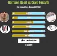 Harrison Reed vs Craig Forsyth h2h player stats