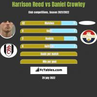 Harrison Reed vs Daniel Crowley h2h player stats
