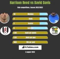 Harrison Reed vs David Davis h2h player stats