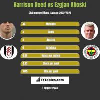 Harrison Reed vs Ezgjan Alioski h2h player stats