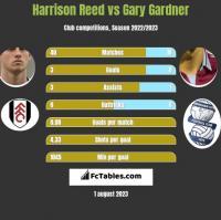 Harrison Reed vs Gary Gardner h2h player stats