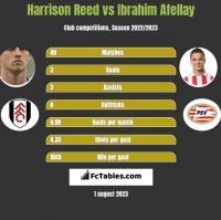 Harrison Reed vs Ibrahim Afellay h2h player stats