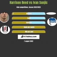 Harrison Reed vs Ivan Sunjic h2h player stats