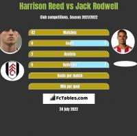 Harrison Reed vs Jack Rodwell h2h player stats