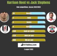 Harrison Reed vs Jack Stephens h2h player stats