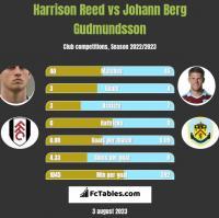 Harrison Reed vs Johann Berg Gudmundsson h2h player stats