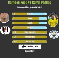 Harrison Reed vs Kalvin Phillips h2h player stats