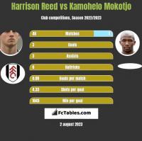 Harrison Reed vs Kamohelo Mokotjo h2h player stats