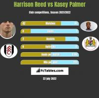 Harrison Reed vs Kasey Palmer h2h player stats
