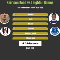 Harrison Reed vs Leighton Baines h2h player stats