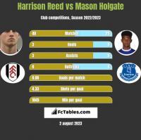 Harrison Reed vs Mason Holgate h2h player stats
