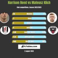 Harrison Reed vs Mateusz Klich h2h player stats