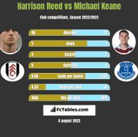 Harrison Reed vs Michael Keane h2h player stats