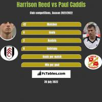 Harrison Reed vs Paul Caddis h2h player stats