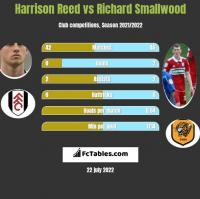 Harrison Reed vs Richard Smallwood h2h player stats
