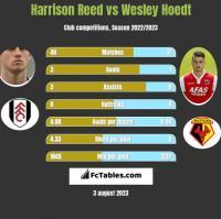 Harrison Reed vs Wesley Hoedt h2h player stats