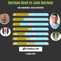 Harrison Reed vs Jack Harrison h2h player stats