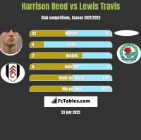 Harrison Reed vs Lewis Travis h2h player stats